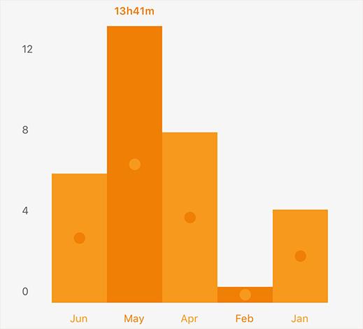 audibleの統計情報画像